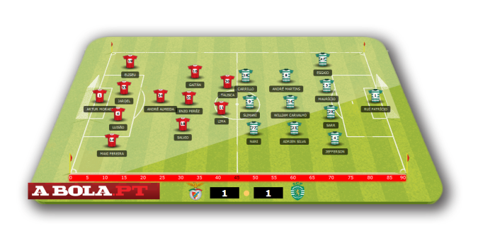 Benfica 1-1 Sporting - Derby lineups August 2014