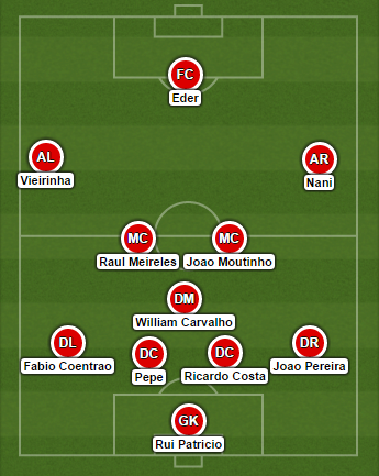 Portugal-Albania predicted lineup