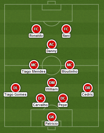 Portugal vs Armenia - Predicted Lineup